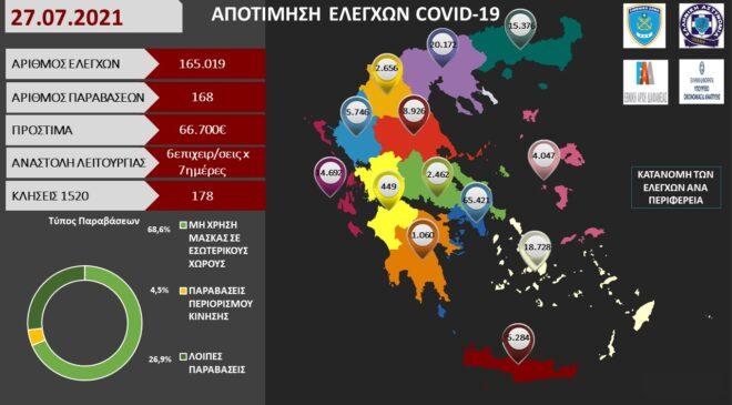 ΑΠΟΤΙΜΗΣΗ ΕΛΕΓΧΩΝ COVID-19 για την Τρίτη 27.07.2021 στην Ελλάδα.